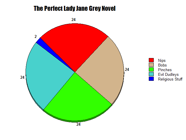 Lady jane Grey pie