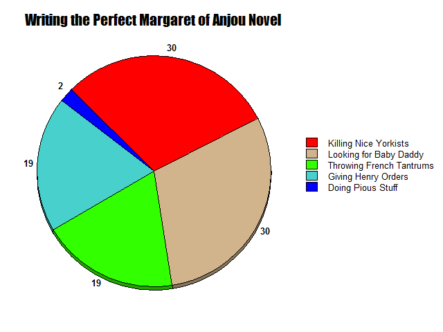 Margaret of Anjou Pie