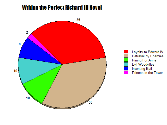 Perfect Richard III Novel